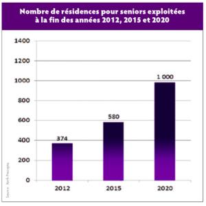 Le boom des résidences pour senior